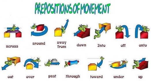 Preposition Of Movement RLN Virtual School